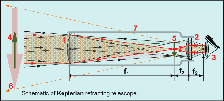 Keplerian telescope optical scheme